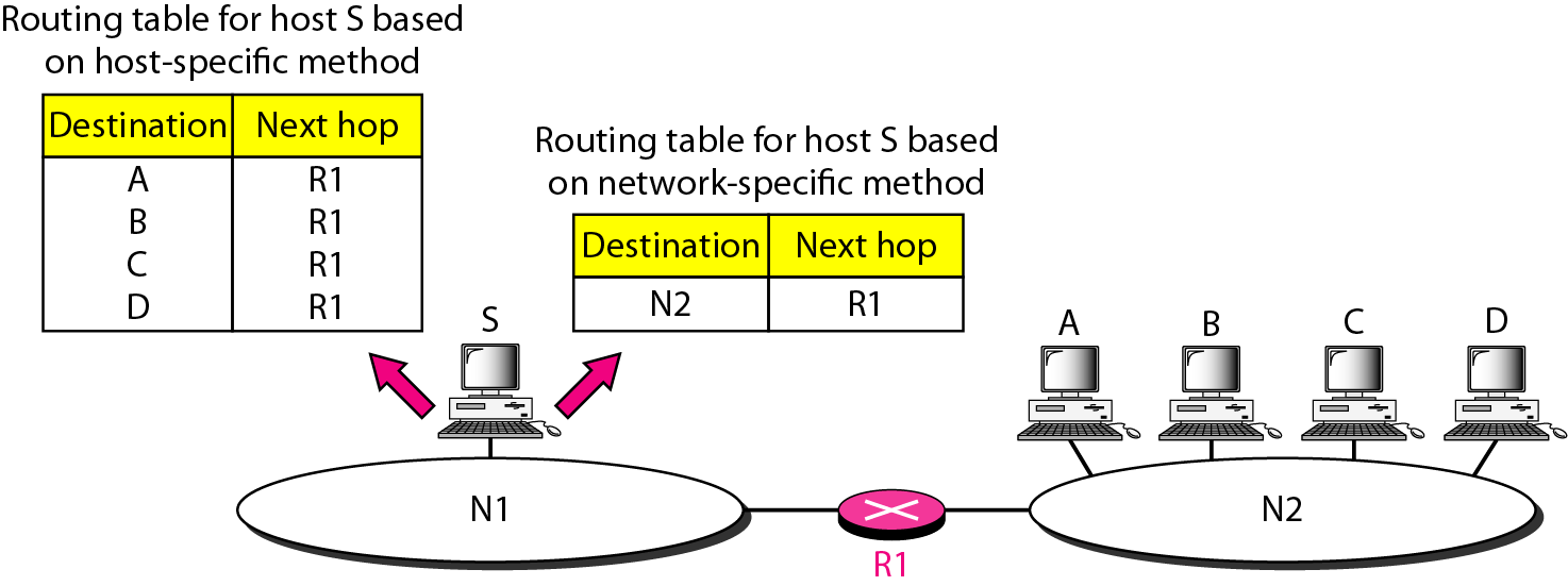 host-specific method and network-specific method
