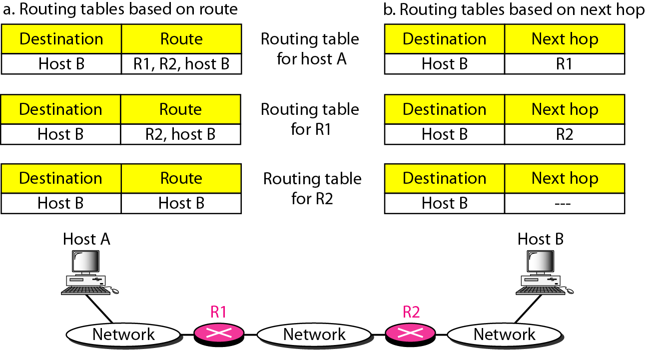 next-hop method and route method