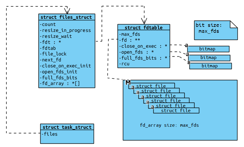 the relationship of files_struct and fdtable after expanding fd_array